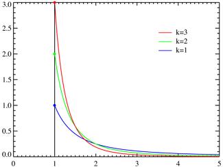 325px-Pareto_distributionPDF