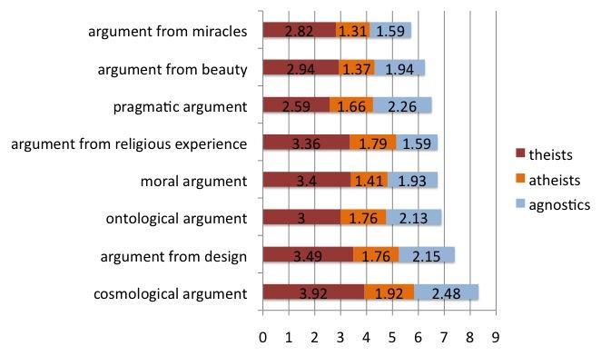 Arguments_pro