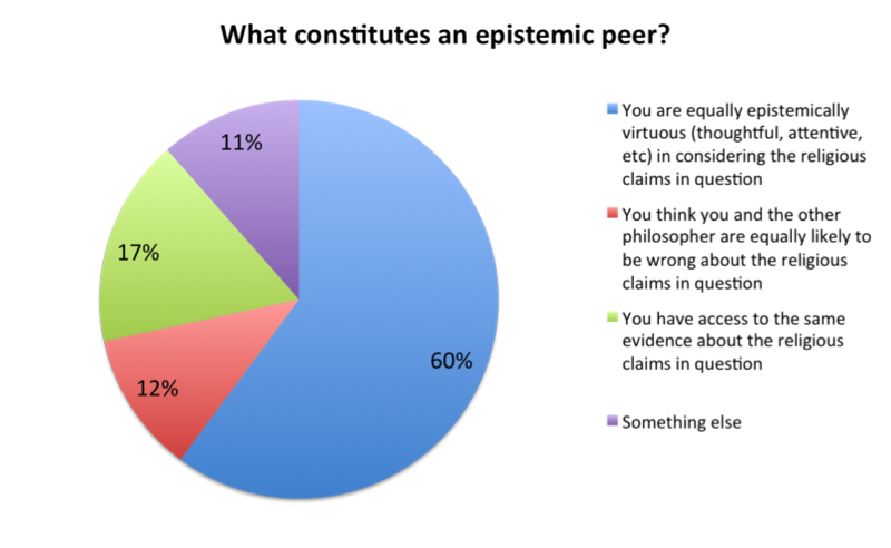 What-epistemicpeer